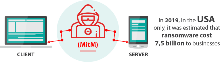 Man-in-the-middle-(MitM)-and-V2-Cloud-Solution