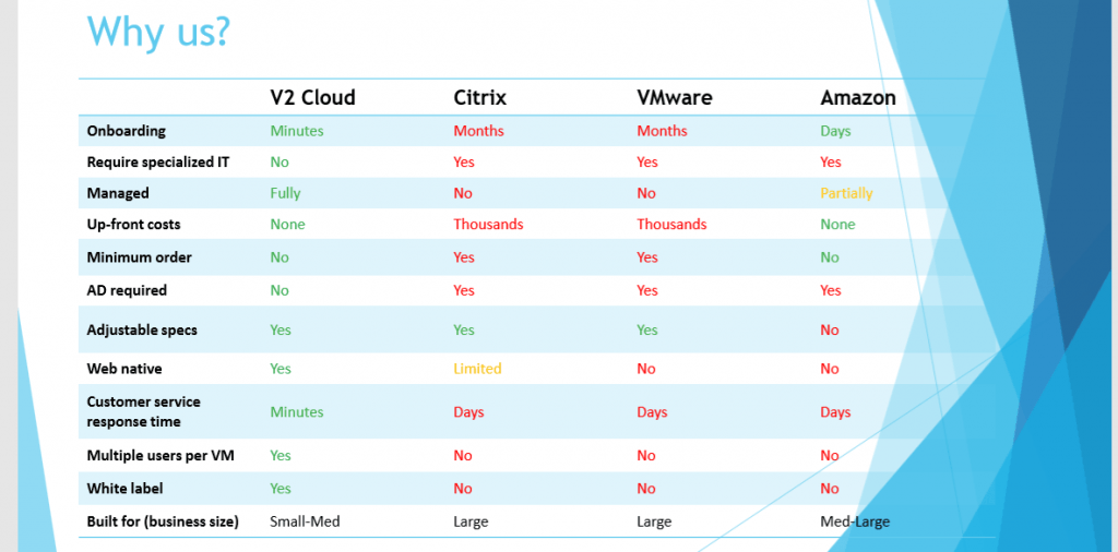 V2 Competitive Matrix