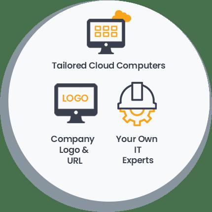 Custom Login Page on V2 Cloud