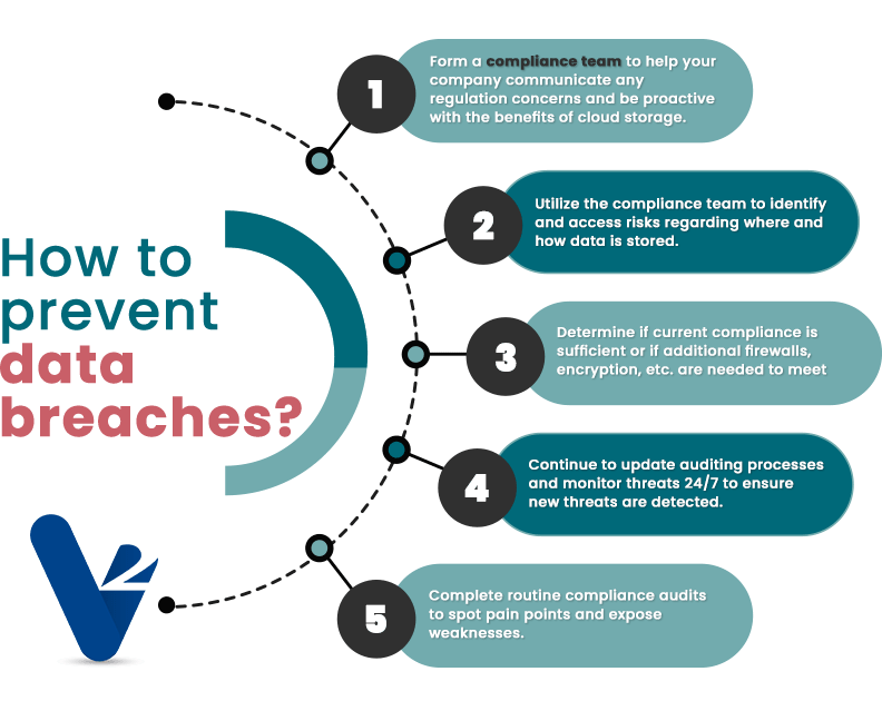 Steps to help prevent data breaches