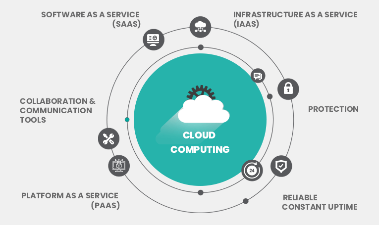 cloudcomputing-v2cloud