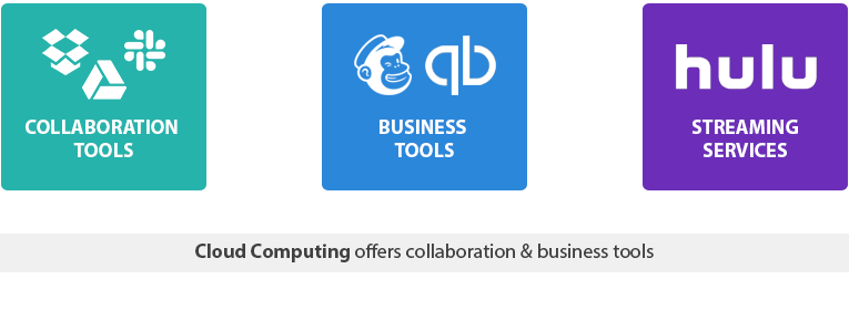 example-cloud-computing